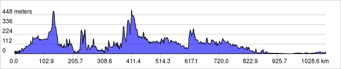 elevation_profile 1000km #1
