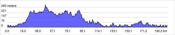 elevation_profile 200km #2