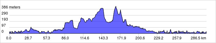 elevation_profile 300km #2