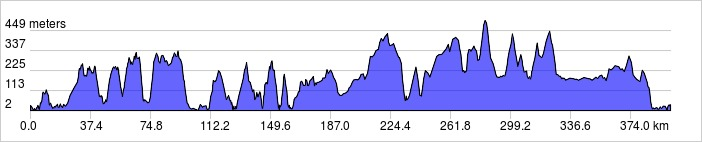 elevation_profile 400km #2