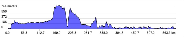 elevation_profile 600km #2