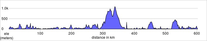 elevation_profile 600km Bergen